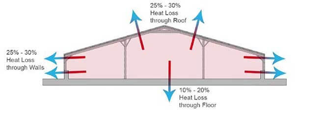 chicken farm agricultural spray foam insulation Commercial Poultry Houses poultry house foam insulation
