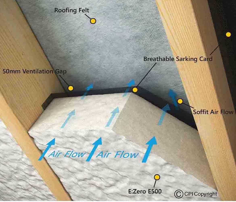 Spray Foam Insulation Ireland Cpi Foam Ltd